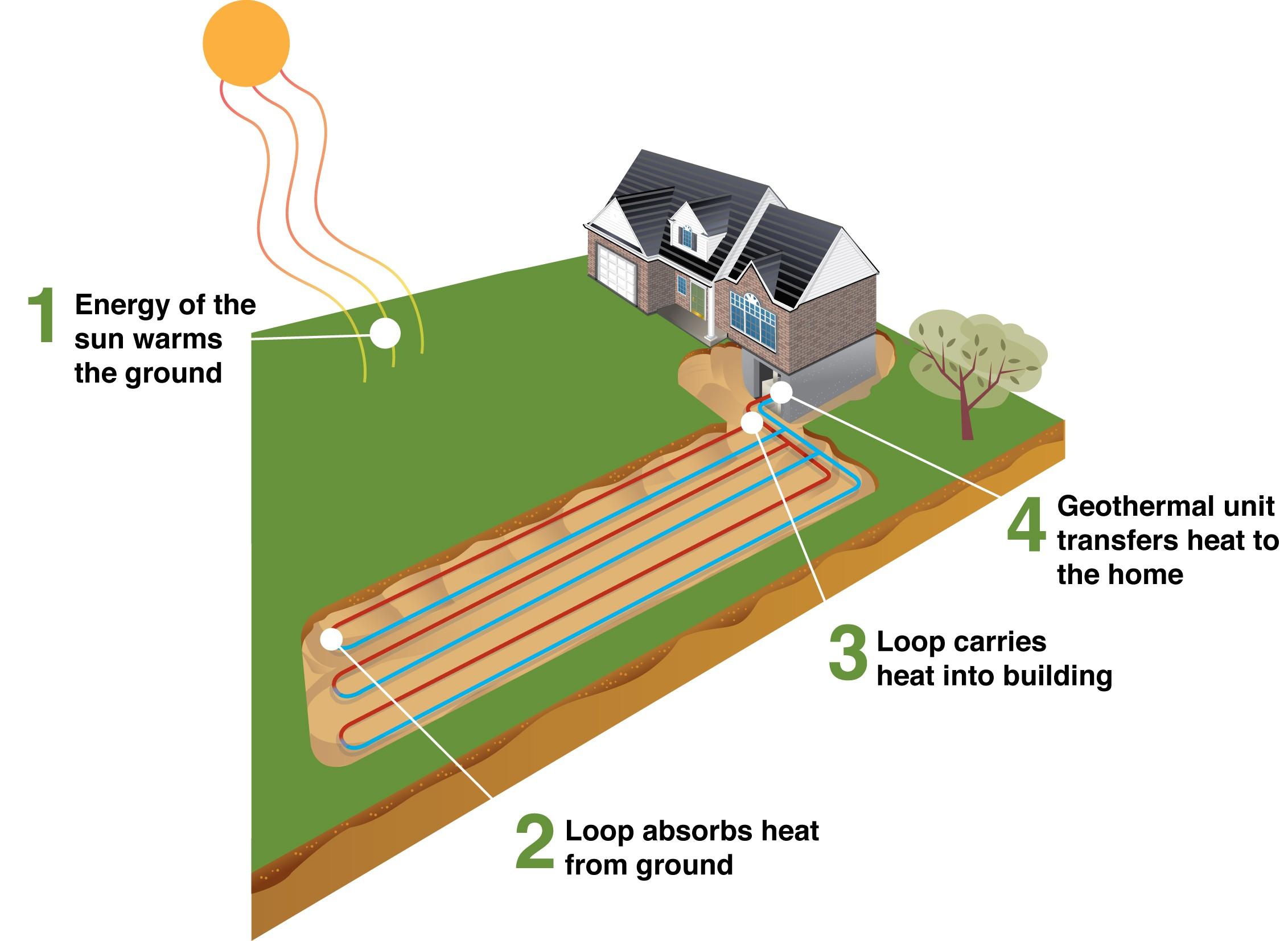 heat%20transfer%20diagram Geoterminis šildymas – ekonomiška ir patogu